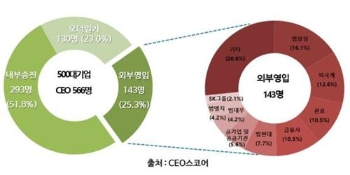 ◆… [CEO스코어 제공]